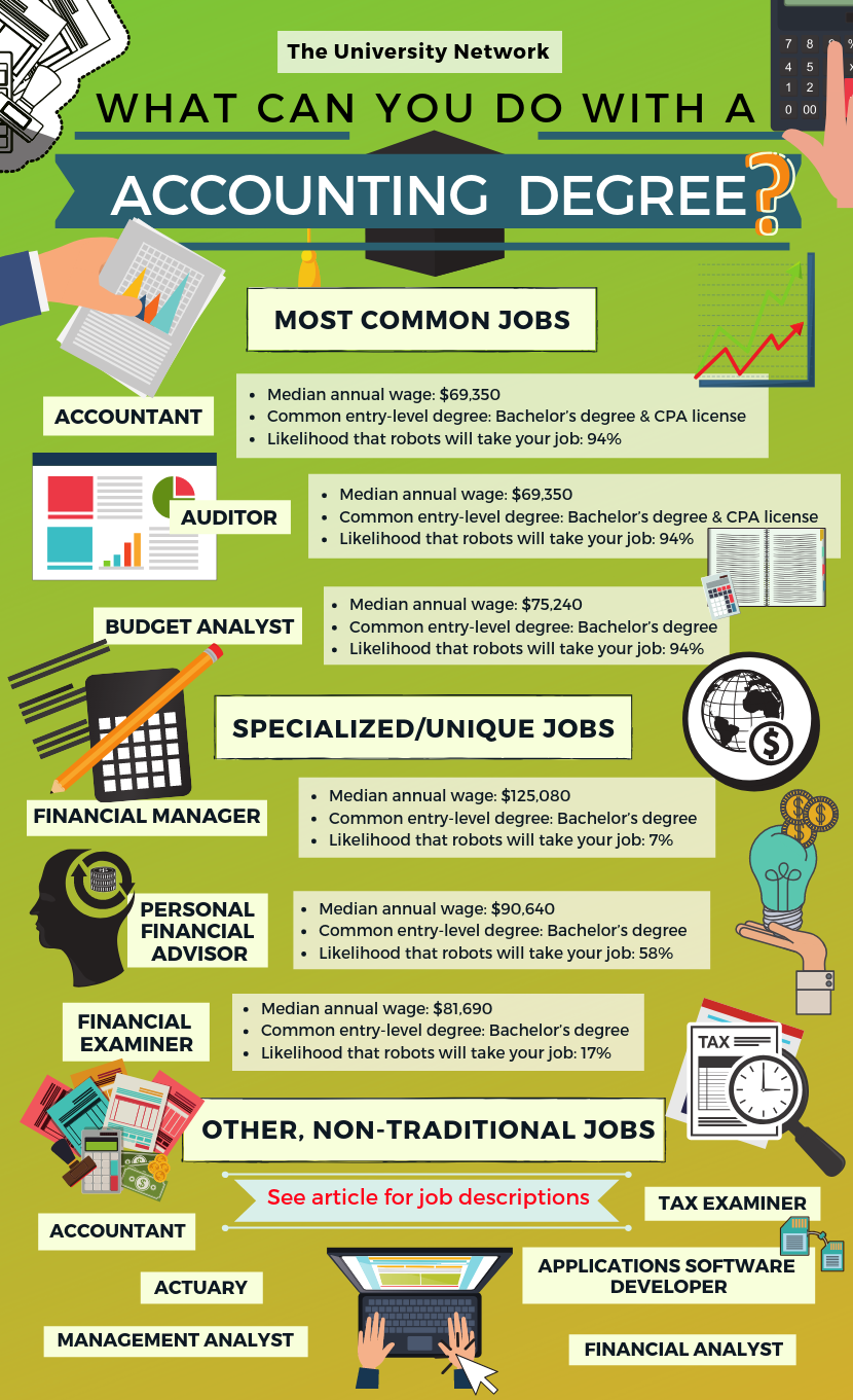 12 Jobs For Accounting Majors Accounting Career Accounting Jobs
