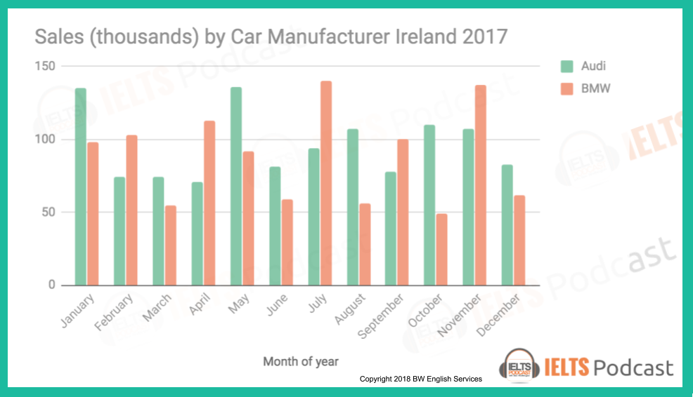 New Task 1 Bar Graph 2018 Ielts Academic Task 1 Sales Thousands By Car Manufacturer Ireland 2017 Click Here To Check O Ielts Bar Graphs Teaching Materials