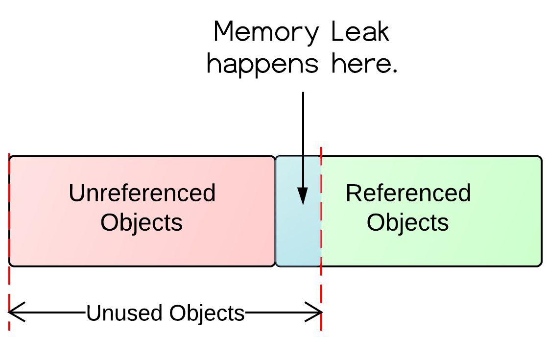 The Introduction of Java Memory Leaks   Java   Java memory