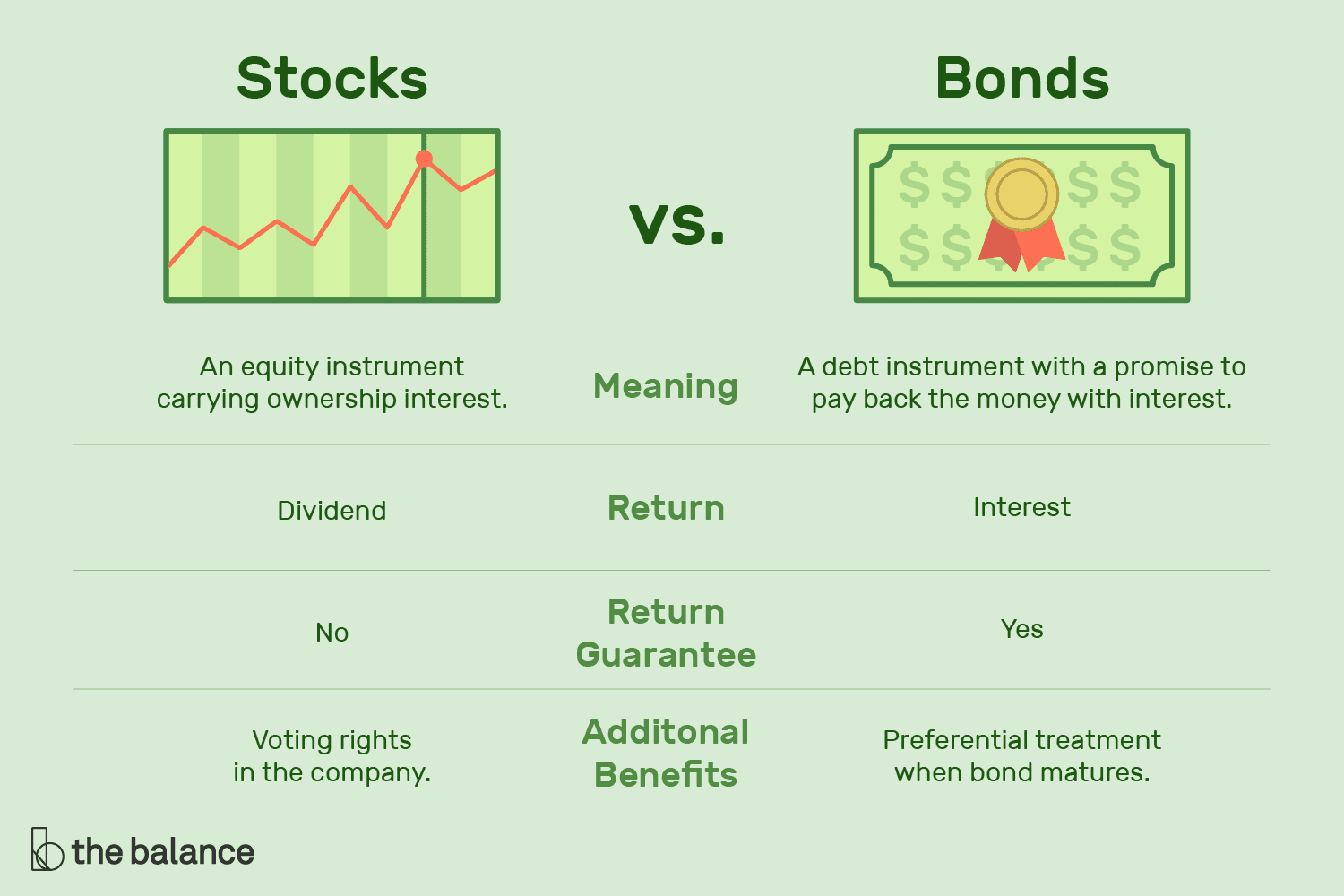 Differences Between Stocks And Bonds Stocks And Bonds Government Bonds Investing For Retirement
