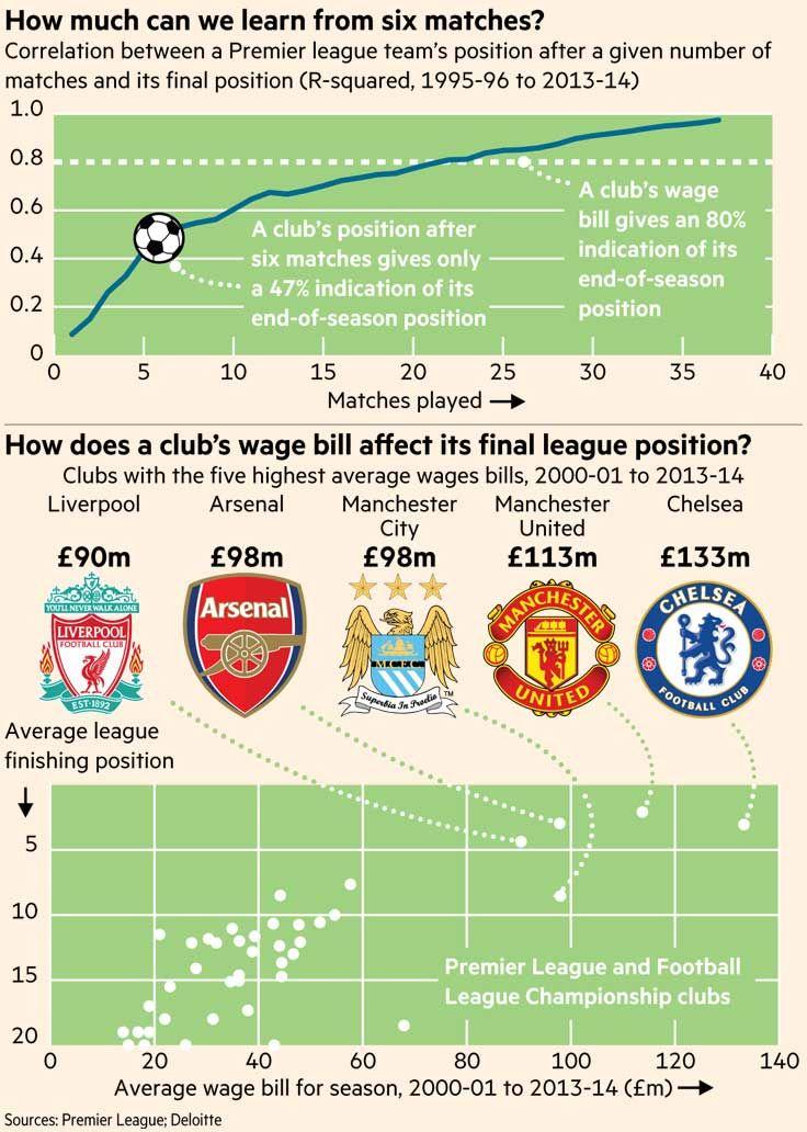 Interactive: is the early season Premier League table a good