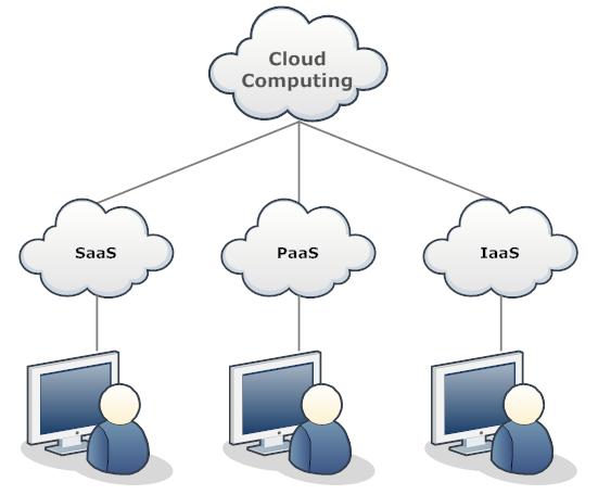 Network Diagram Example - Cloud Network | Network Diagrams | Pinterest