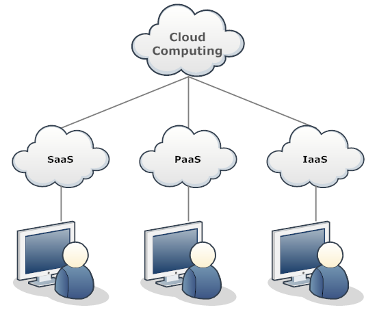 Network Diagram Example Cloud Network Cloud Computing What Is Cloud Computing Clouds