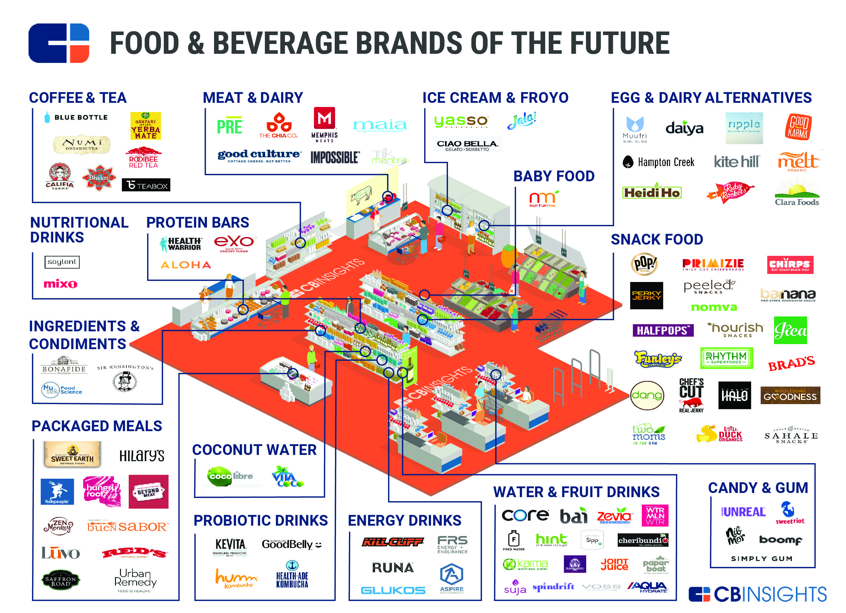 These private food and beverage companies have raised