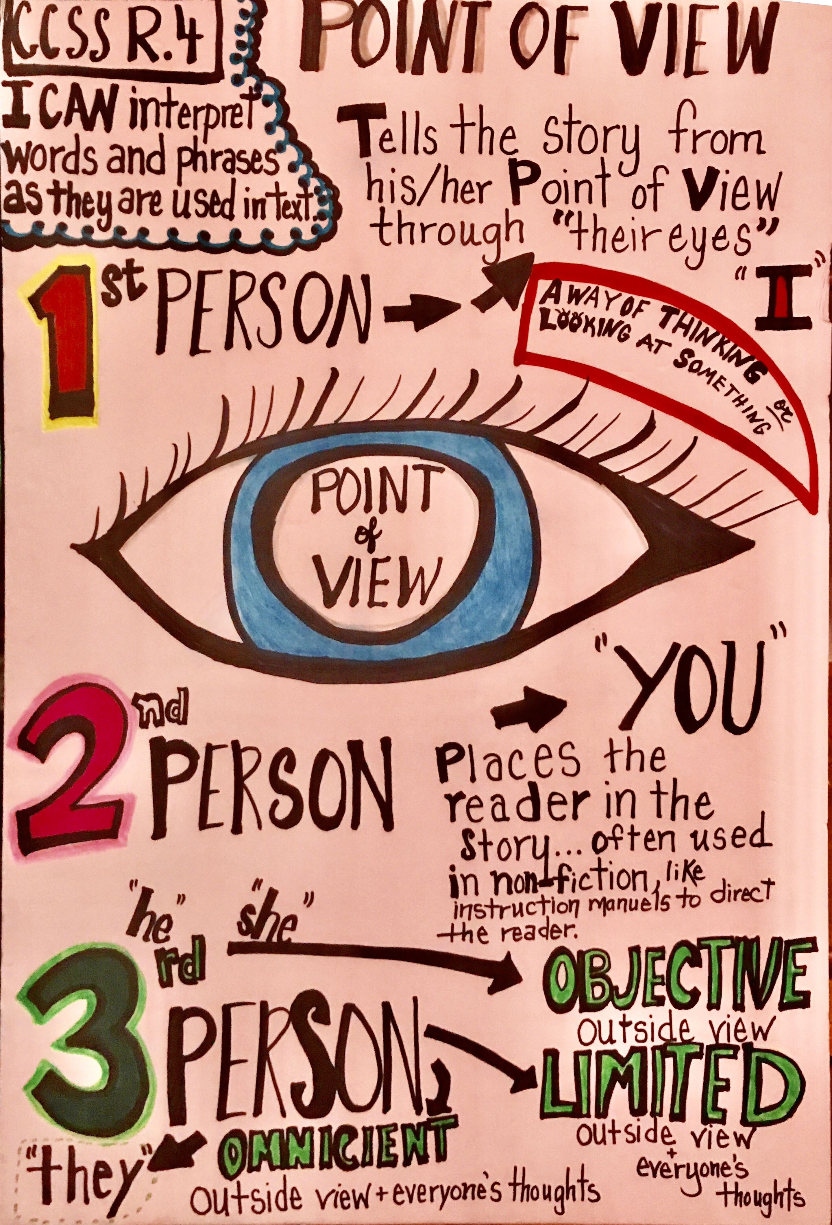 Point Of View Teaching Students To Recognize The Types Of
