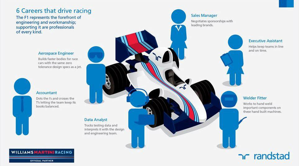 6 Careers that drive racing Grand Prix Montreal F1