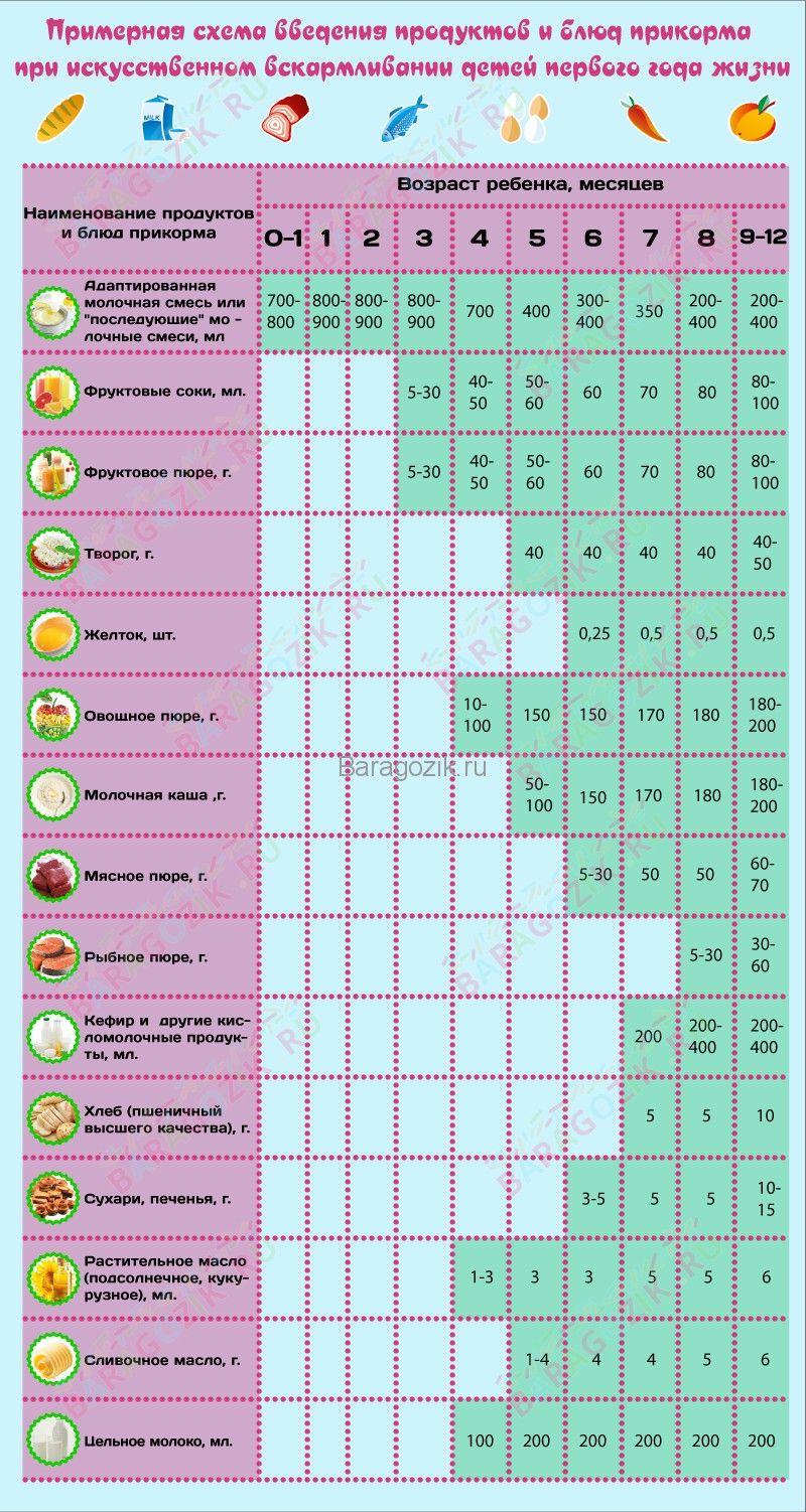 Схема введения прикорма ребенку