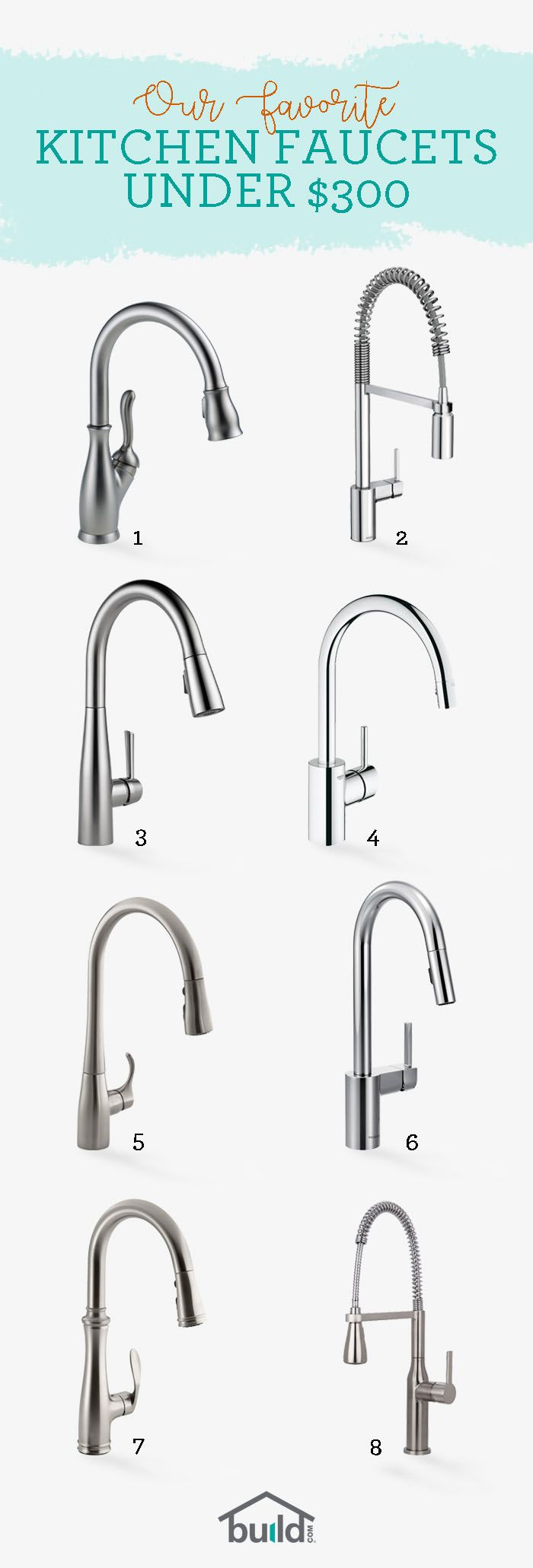 1. Delta 9178-AR-DST | 2. Moen 5923 | 3. Delta 9113-AR-DST | 4. Grohe 32665001 | 5. Kohler K-596-VS | 6. Moen 7565 | 7. Kohler K-560-VS | 8. Miseno MNO500BSS | Discover our favorite kitchen faucets, all priced under $300 to fit your budget.