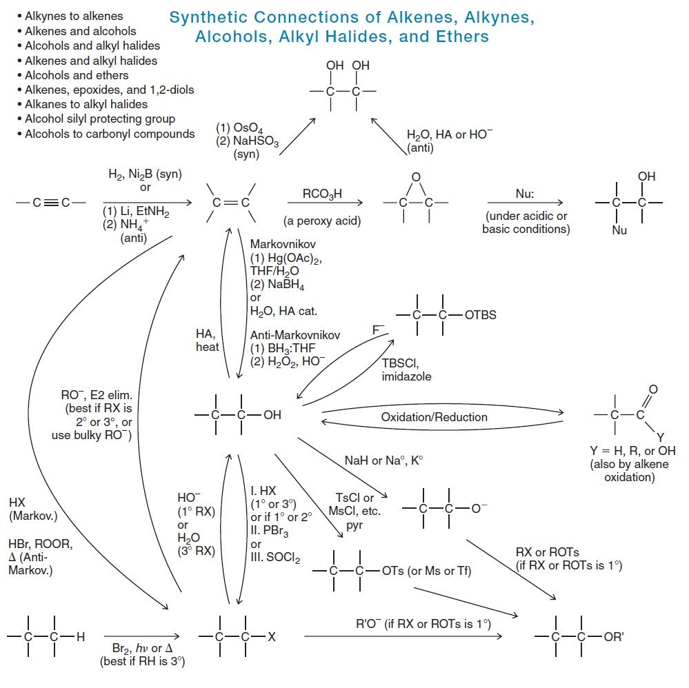 organic chemistry reactions alkenes alkynes alcohols alkyl halides physical science