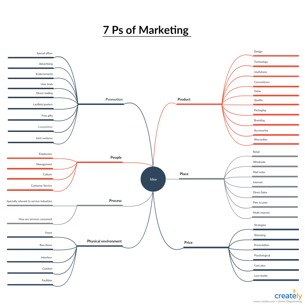 Marketing Mix 7 Ps Marketing Mix P S Of Marketing Marketing Design