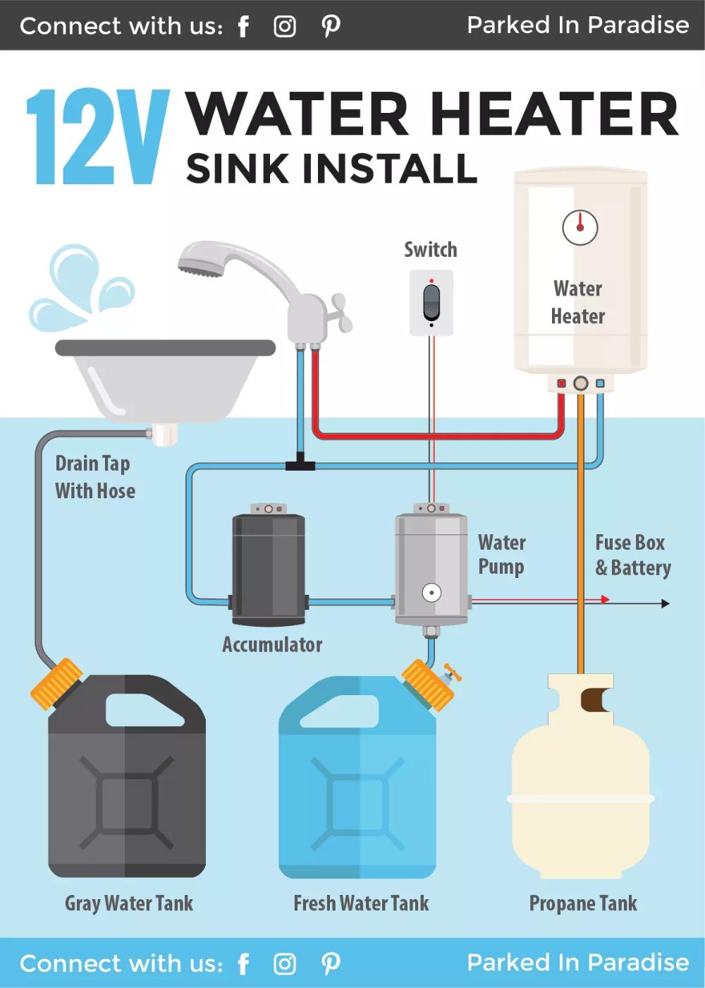 Installing A Diy Hot Water Heater In A Campervan In 2020 Bathroom Sink Diy Camping Shower Water Heater
