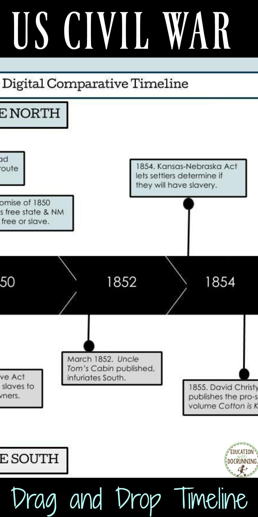 Us Civil War Causes Of The War Digital Comparative