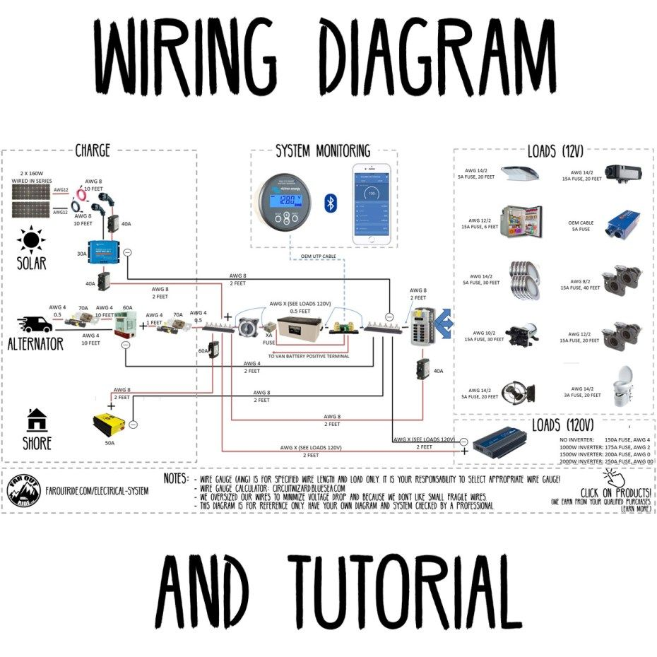 Marvelous Wiring Diagram Tutorial Campers Trailer Wiring Diagram Van Wiring 101 Ferenstreekradiomeanderfmnl