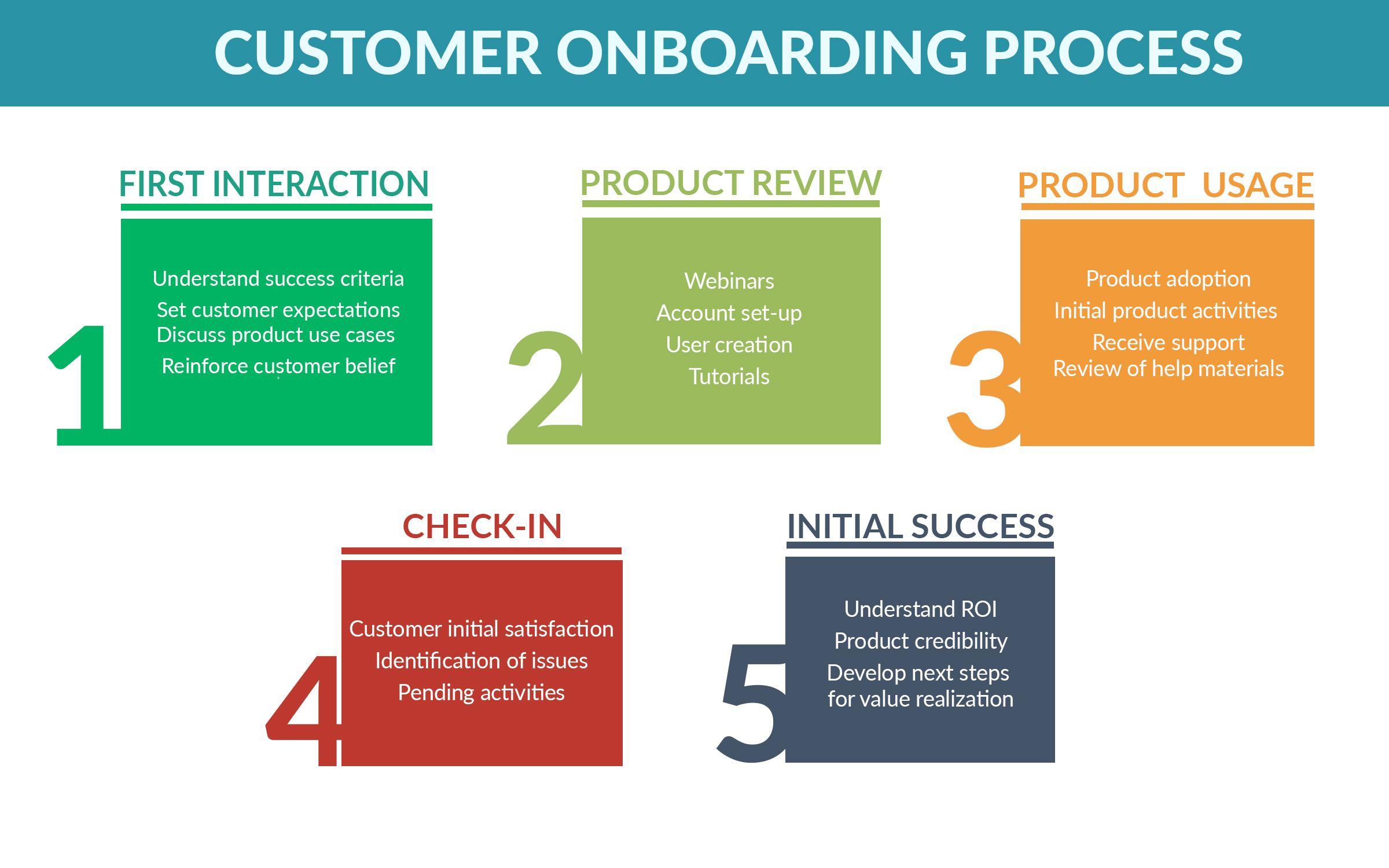The Mechanics Of Onboarding Strikedeck Customer Success Platform Onboarding Onboarding Process Success Criteria