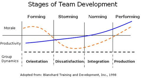 an analysis of bruce w tuckmans theory of the process of group stage development Patterned behavior and look to the group leader for guidance and direction   the next stage, which tuckman calls storming, is characterized by competition  and conflict in the personal-  when members begin to know-and identify with- one another, the level of trust in their  termination and the disengagement  process.