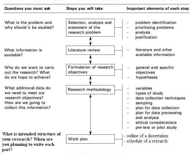 Image From Http Buycheapenglishessayonline Com Minapegu Jpg Thesi Writing Dissertation Motivation Proposal Research Objective