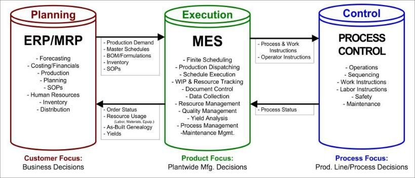 Mes Manufacturing Execution System Cerca Con Google