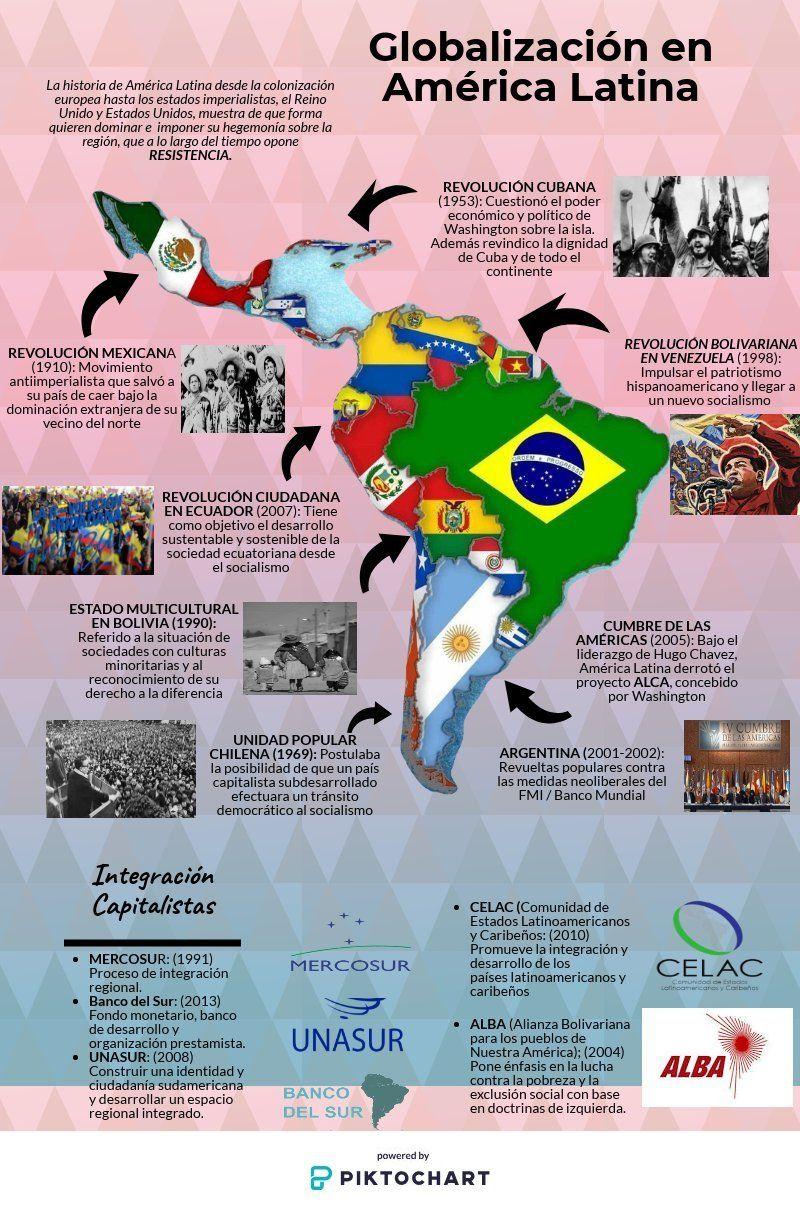 Globalización en América Latina | Piktochart Visual Editor ...