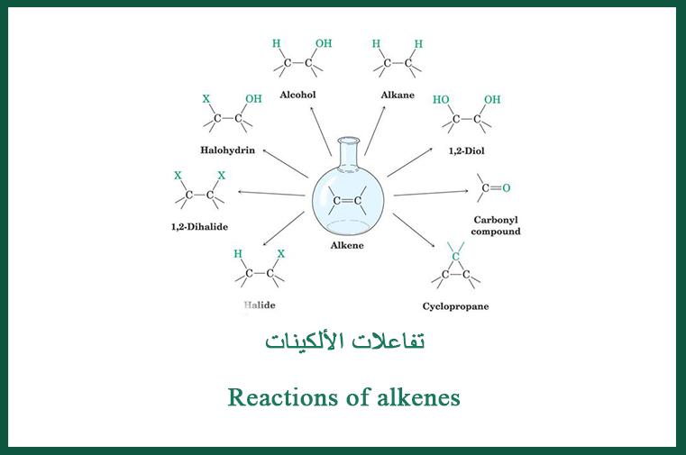 Pin By Chemistry On الكيمياء العضوية Reactions Alcohol
