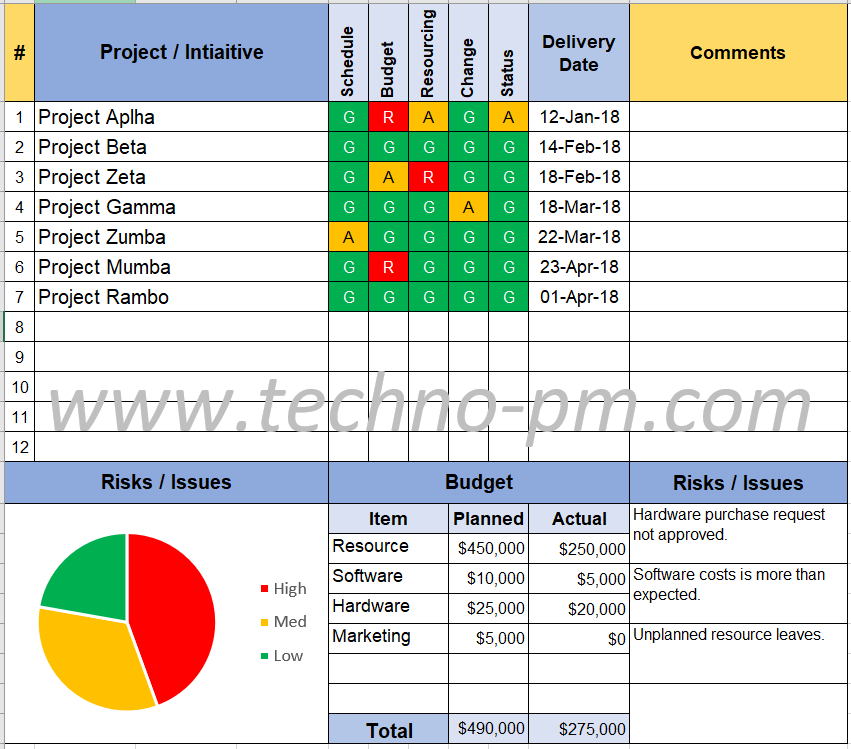 program status report template pm and plm pinterest templates