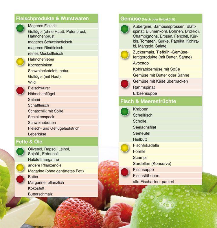 Diabetes typ 2 lebensmittel tabelle