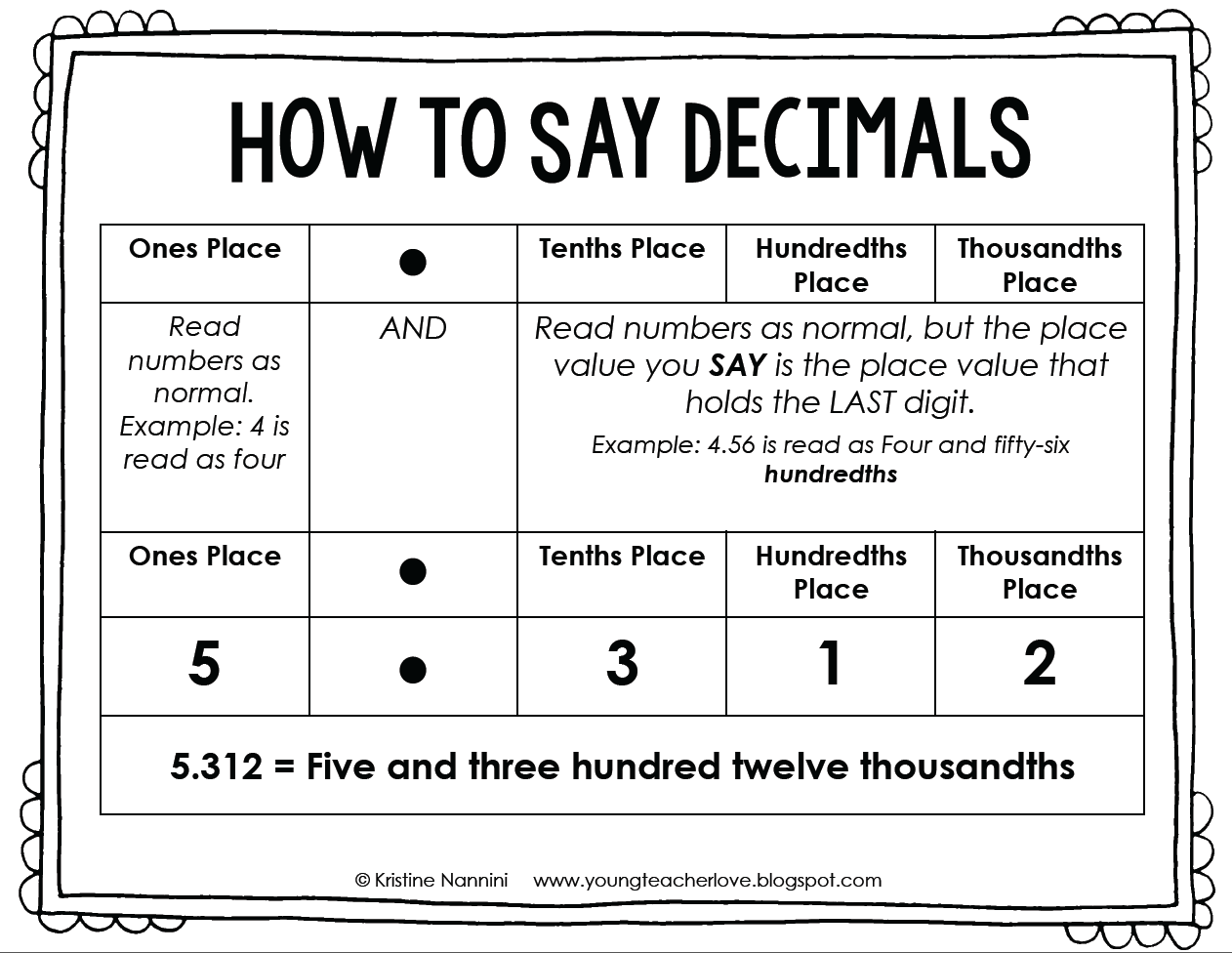 Free Writing Fractions And Decimals Worksheet