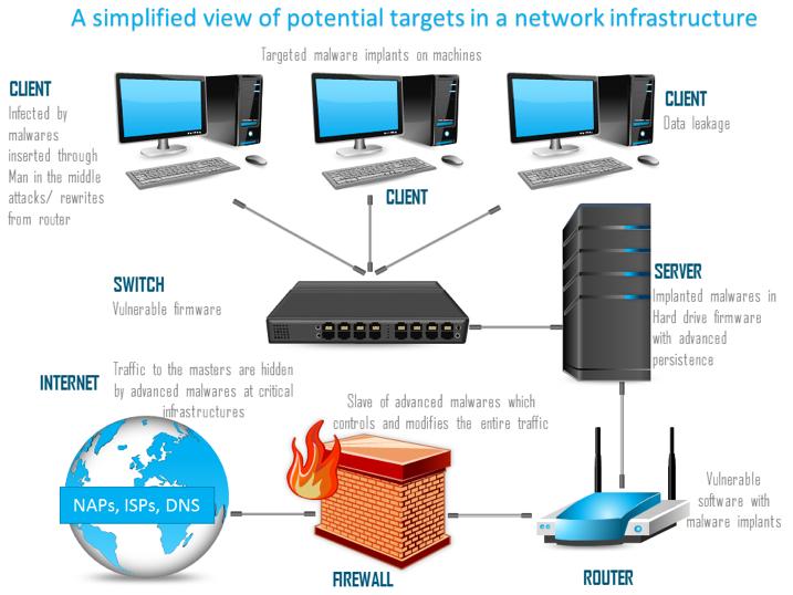 Network Design  Implementation  U0026 Maintenance  Wireless