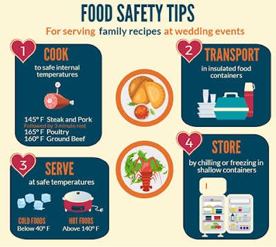 Food Safety Rules on How to handle food and food