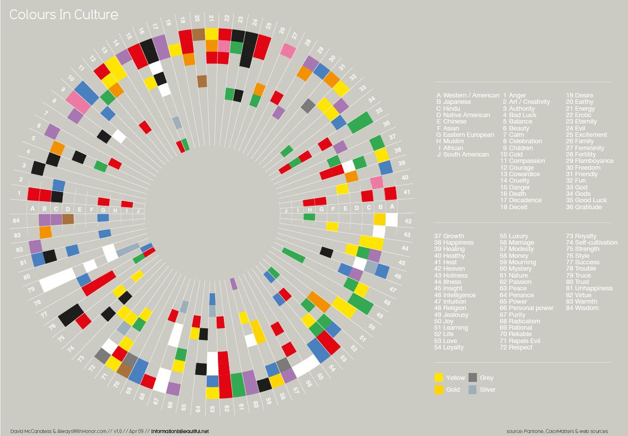Colours In Cultures Information Is Beautiful Significati Dei Colori Info Grafiche Infografica