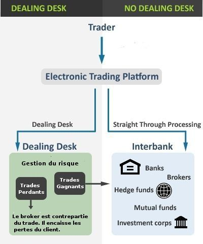 Forex trading with foreign brokers