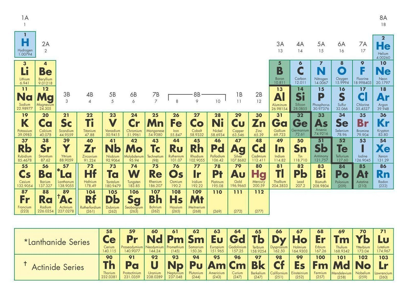 periodic table hd potos with names Google Search