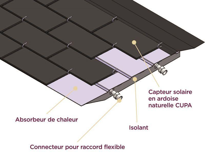 THERMOSLATE®, une toiture ardoise à capacité solaire thermique