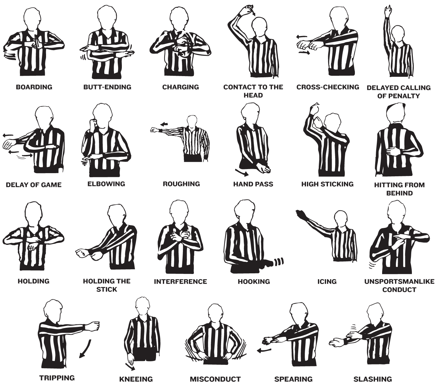 Basic Referee Penalty Hand Motions