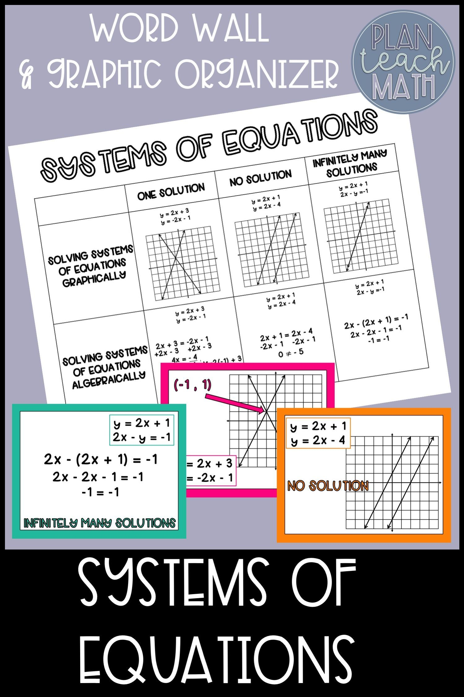 Systems Of Equations Graphic Organizer And Posters