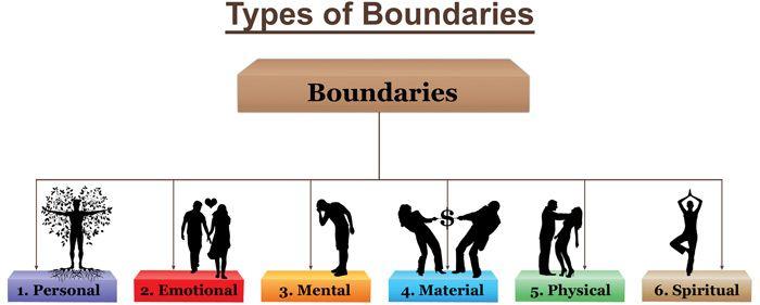 All Worksheets healthy boundaries worksheets Boundaries and – Boundaries Worksheets