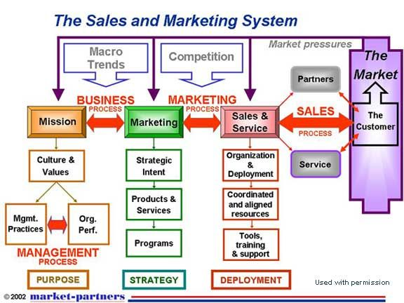 Sales and marketing process integration salg pinterest for Advertising sales companies