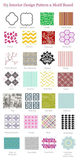 What Pattern Is That Textile Pattern Design Interior Design