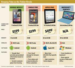 Google's New Role as Gadget Maker Tablet comparison, New