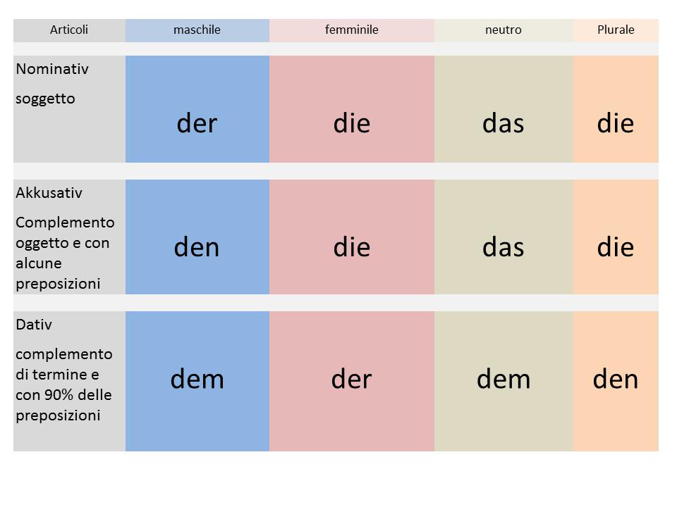 Wunderbar Familie Worte Einer Tabelle Für Den Kindergarten Ideen ...