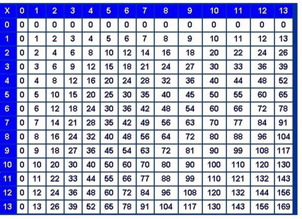 13x13 Table Chart For Kids Kiddo Shelter Mutiplication Times