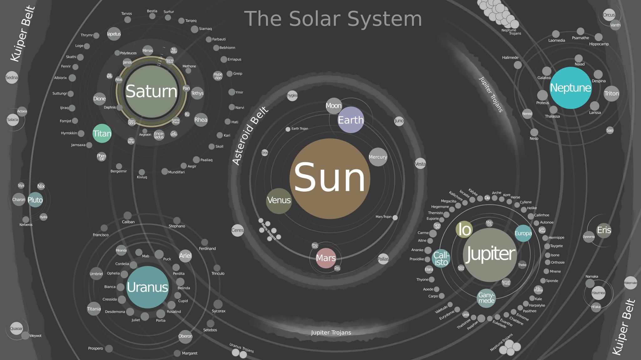 Https I Imgur Com 6sob3qb Png Solar System Solar Kuiper Belt