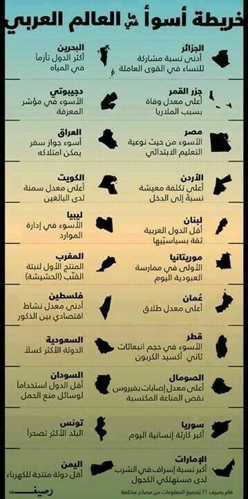 أسوء ما فى العرب Photo Quotes Islamic Inspirational Quotes Arabic Quotes