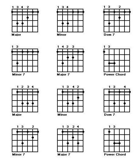 awesome guitar bar chords chart
