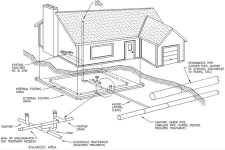 Footing drains diagram google search architectural details footing drains diagram google search ccuart Choice Image