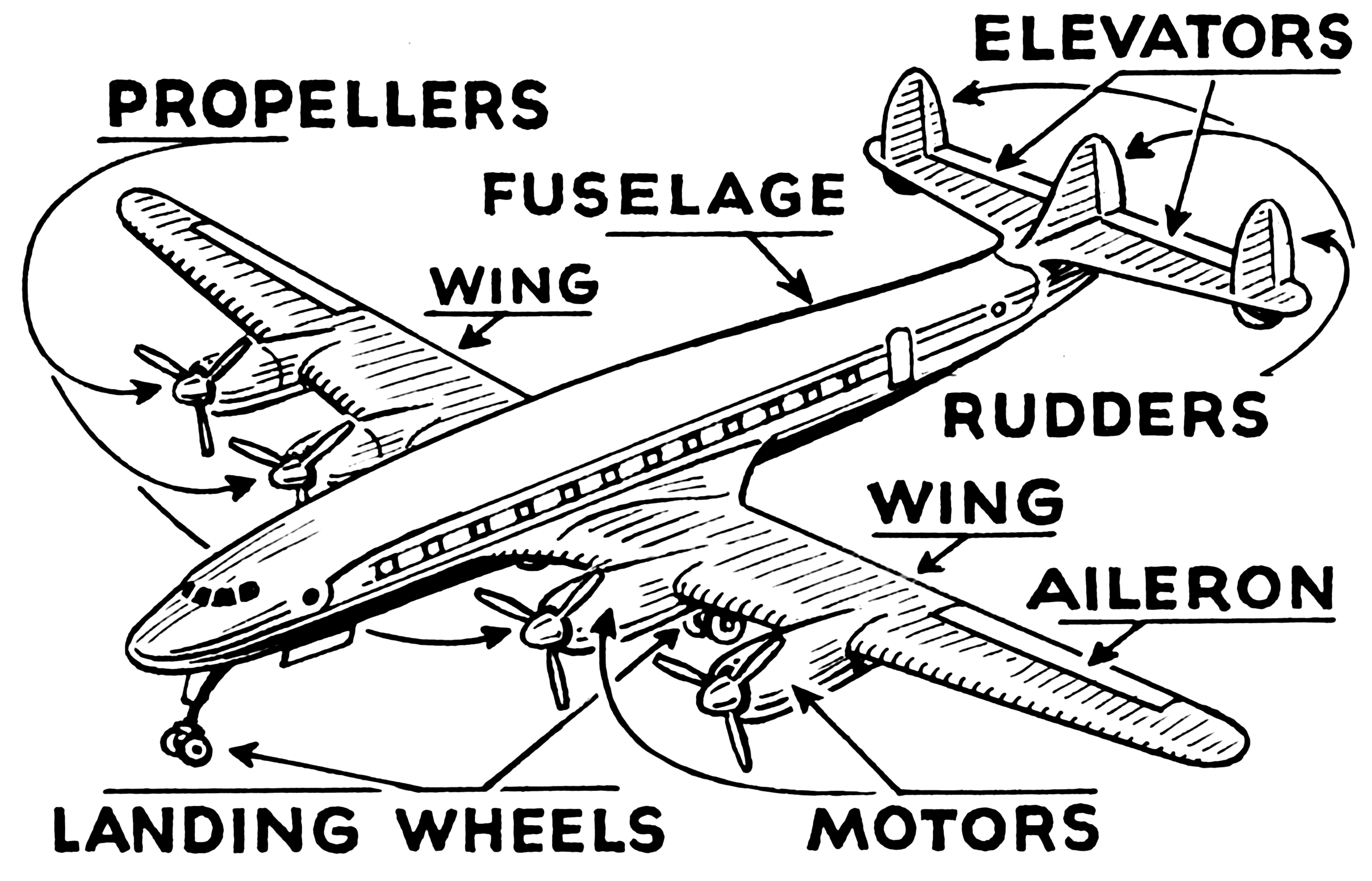 Important Parts Of An Aircraft Airplane Coloring Pages Transportation Preschool Aviation Humor