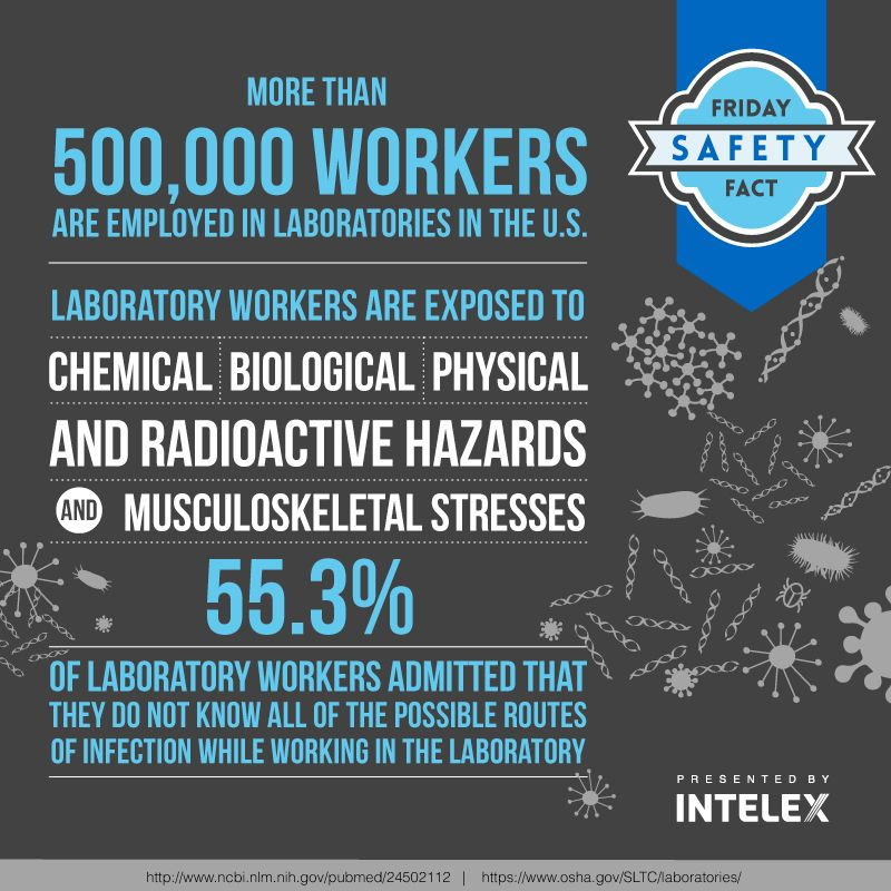Intelex Friday Safety Fact Biosafety Intelex Biosafety