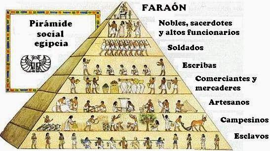 Piramide Social Del Antiguo Egipto Ancient Egypt Economy Life In Ancient Egypt Ancient Egypt Pharaohs