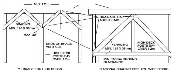 Bracing For High Decks Freestanding Deck Diy Deck Deck