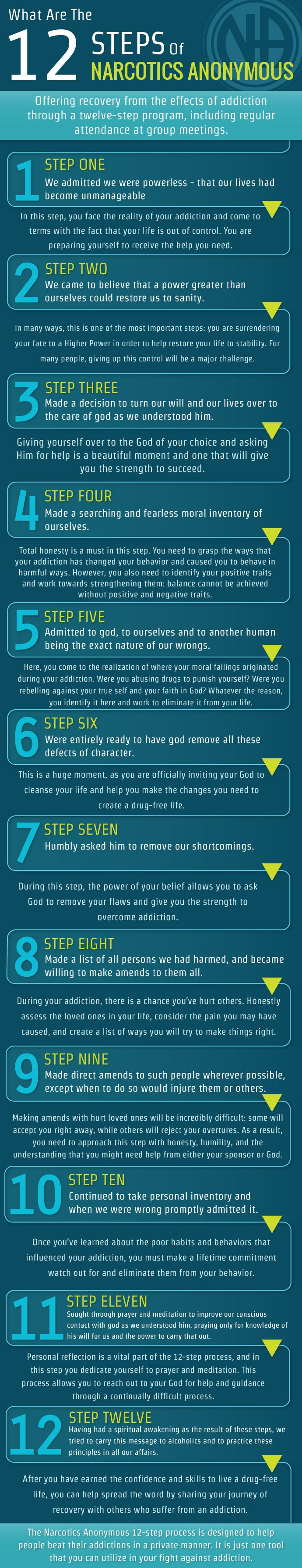 narcotics anonymous: twelve steps to recovery essay The narcotics anonymous 12-step process is designed to help people beat their addictions in a private manner it is just one tool that you can utilize in your fight against addiction.