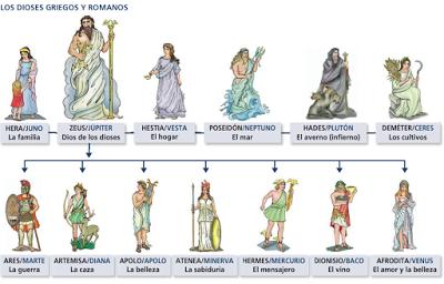 Religión En La Antigua Grecia Dioses Romanos Grecia Antigua Dioses De Grecia